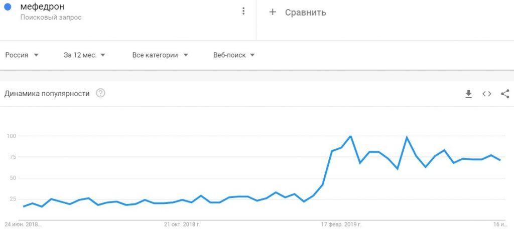 mefedron statistika zaprosov google trends