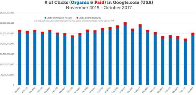 organicheskie kliki v google