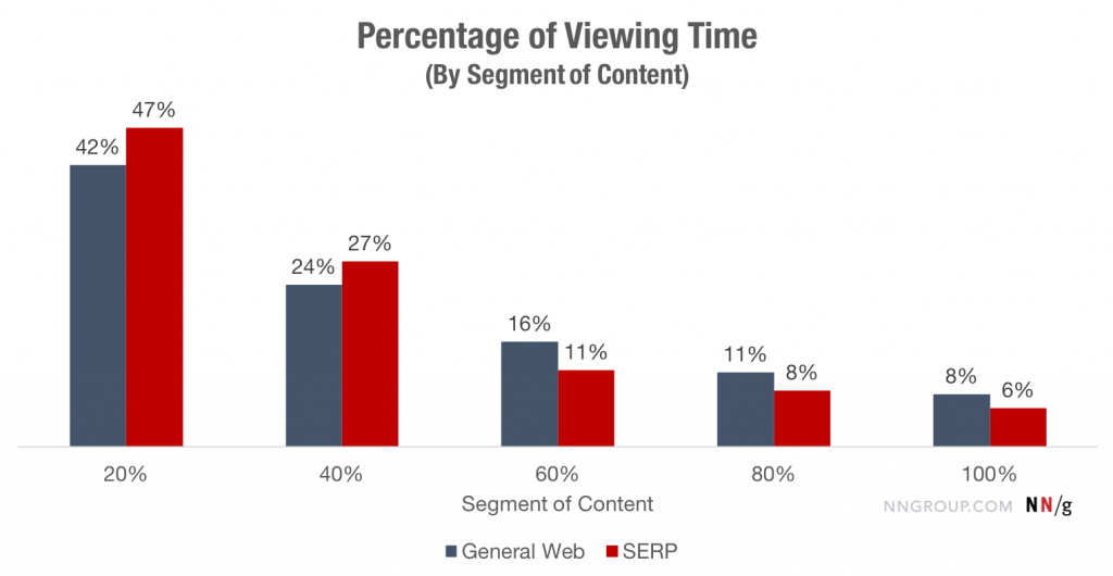 percentage viewing time segments vertical graph