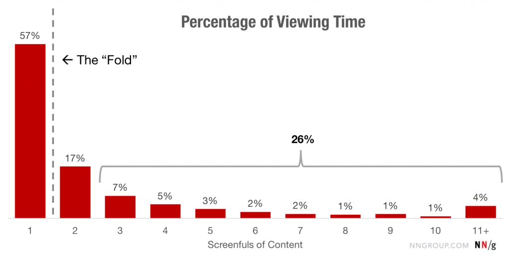 percentage viewing time vertical
